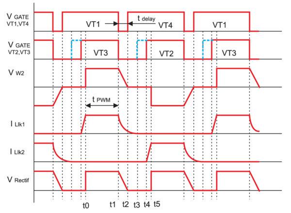 Диаграммы токов и напряжений в сдвоенном ОПМК
