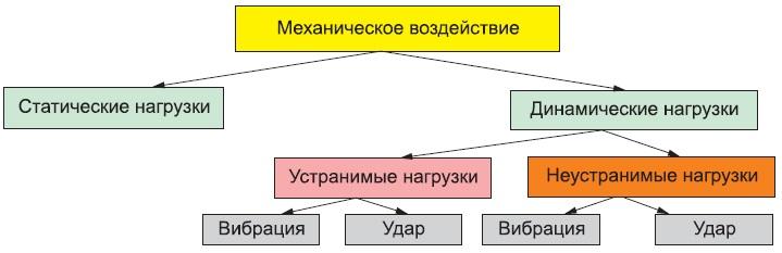 Типы механических воздействий постандарту DIN-EN 60721-3-3