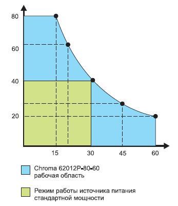 Рабочая область источника питания серии Chroma 62000P