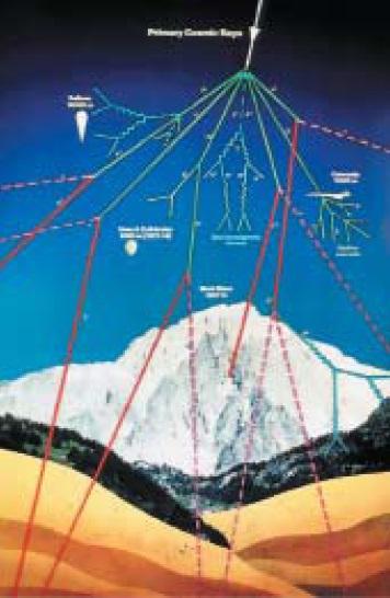 Космическая радиация наразных высотах