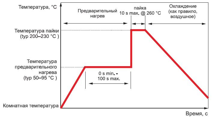 Температурный профиль приавтоматической пайке волной