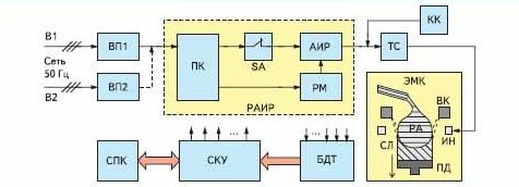 Обобщенная структурная схема ЭТУ для получения алюминиевых слитков