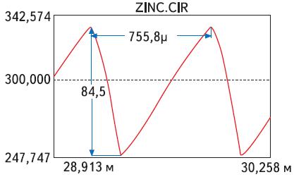 Форма тока входного дросселя тиристорного инвертора