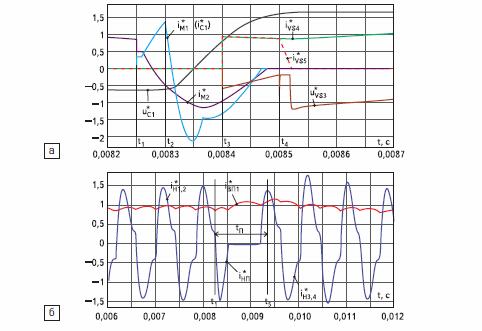 Осциллограммы токов и напряжений