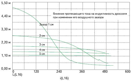 Параметрическая зависимость индуктивности обмоток силового дросселя с сердечником от протекающего через обмотки тока