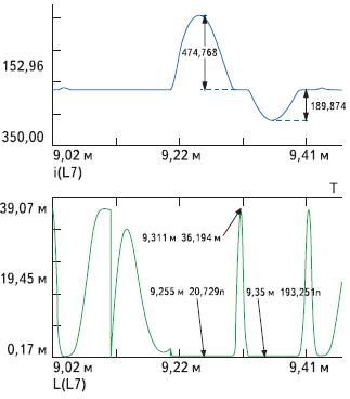 Задержка дросселем насыщения тока диода ТПЧ (вверху) и кривая изменения индуктивности силового дросселя насыщения