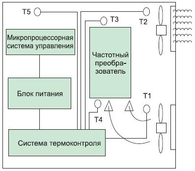 Силовой шкаф управления с частотным преобразователем
