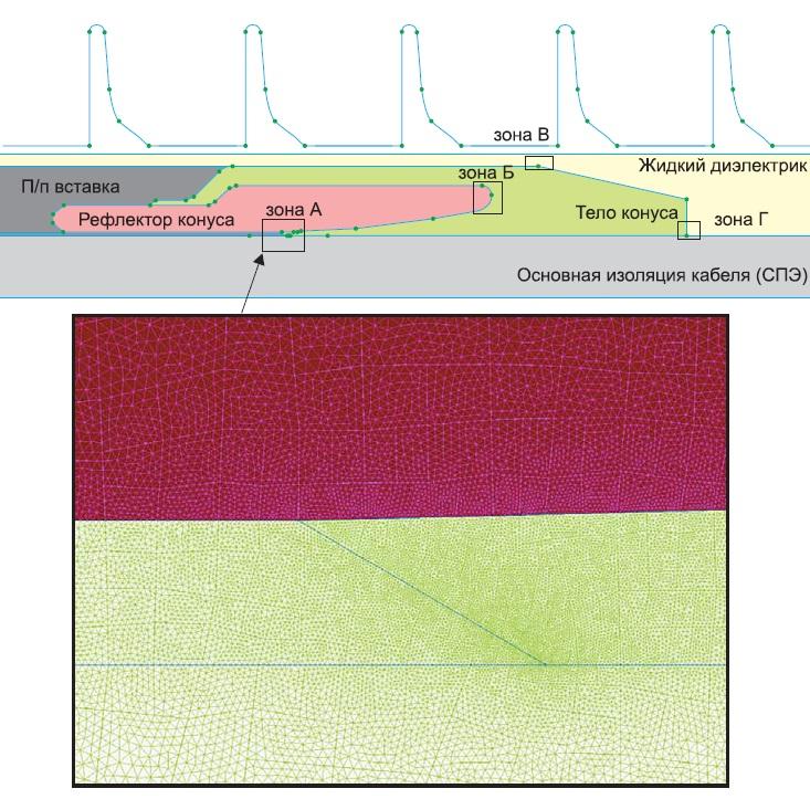 Геометрическая расчетная модель стресс-конуса кабельной муфты