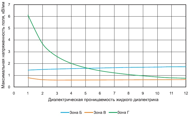 Максимальная напряженность поля в зонах Б, В и Г кабельной муфты