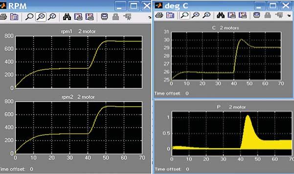 Статические характеристики привода системы охлаждения