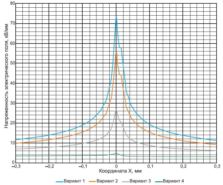 Распределение поля в разных вариантах свойств конуса и рефлектора