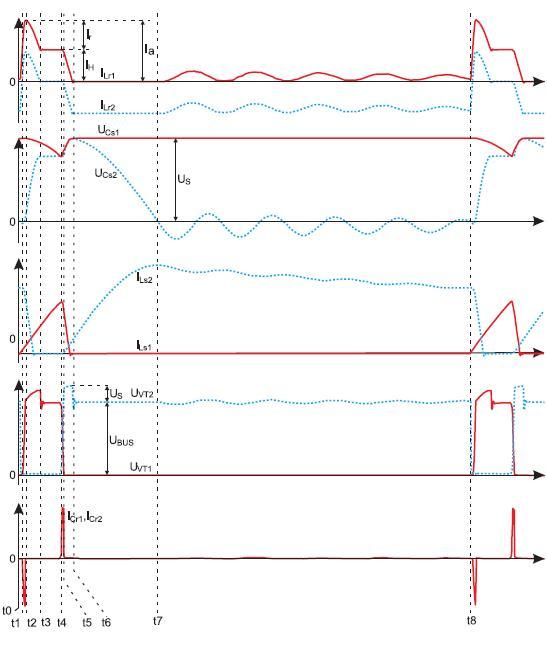 Временные диаграммы напряжений и токов преобразователя