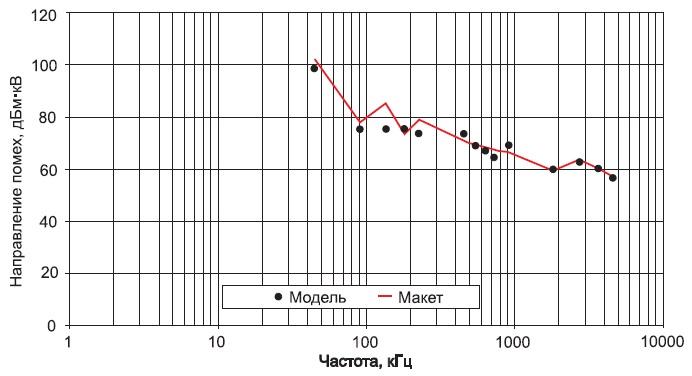 Спектрограммы, полученные врезультате моделирования иэкспериментальных исследований силовыми преобразователями