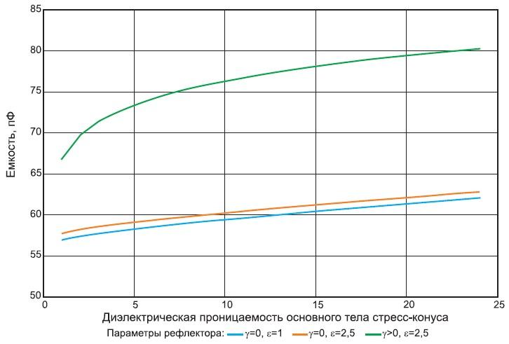 Емкость муфты в зависимости от диэлектрической проницаемости тела конуса