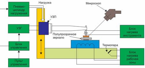Схема установки монтажа объемными выводами