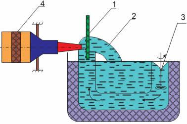 Схема формирования столбиков припоя УЗ-пайкой: 1 — кремниевая пластина; 2 — волна припоя; 3 — мотор; 4 — преобразователь