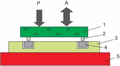 Схема УЗ-пайки кристалла: 1 — кристалл; 2 — металлический столбик; 3 — подложка; 4 — припой; 5 — нагреватель