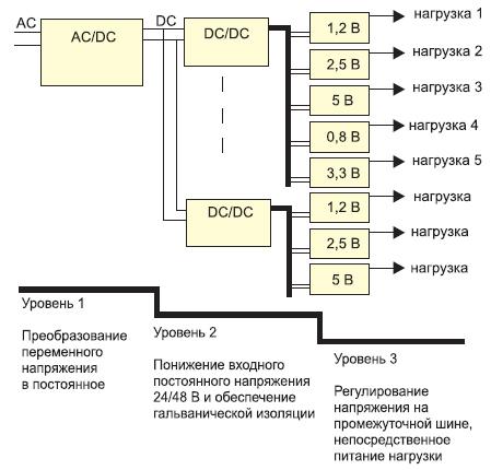 Структурная схема системы питания с IBA
