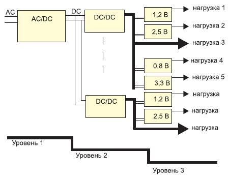Структурная схема системы питания без IBA