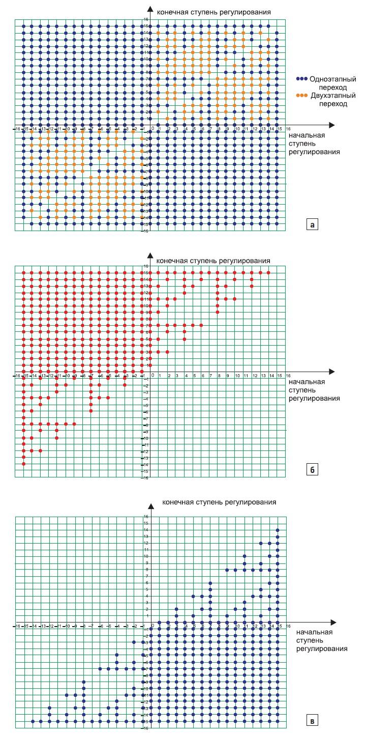 Возможные переключения при полном диапазоне значений угла φ