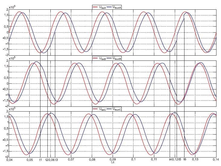 Временные диаграммы выходного напряжения в трех фазах при смене ступени регулирования