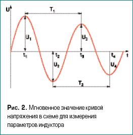Мгновенное значение кривой напряжения в схеме для измерения параметров индуктора