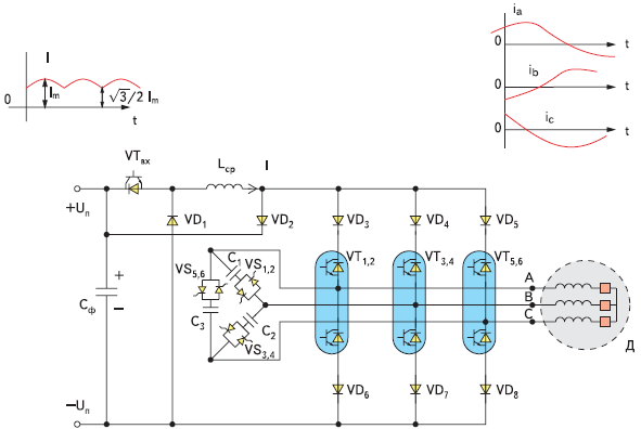 Трехфазный мостовой инвертор тока (ТМИТ) с синусоидальными выходными токами на базе импульсного делителя тока (ИДТ) (корректора коэффициента выходной мощности)