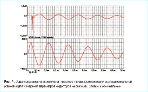 Осциллограммы напряжения на тиристоре и индукторе на модели экспериментальной установки для измерения параметров индукторов на режимах, близких к номинальным