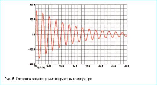 Расчетная осциллограмма напряжения на индукторе