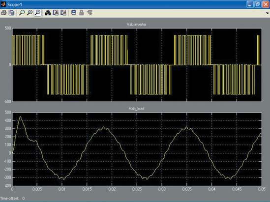 Осциллограммы работы преобразователя напряжения постоянного тока с одним мостом