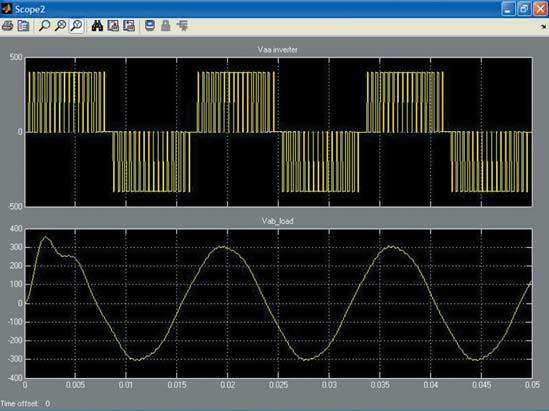 Осциллограммы работы преобразователя напряжения постоянного тока с двумя мостами