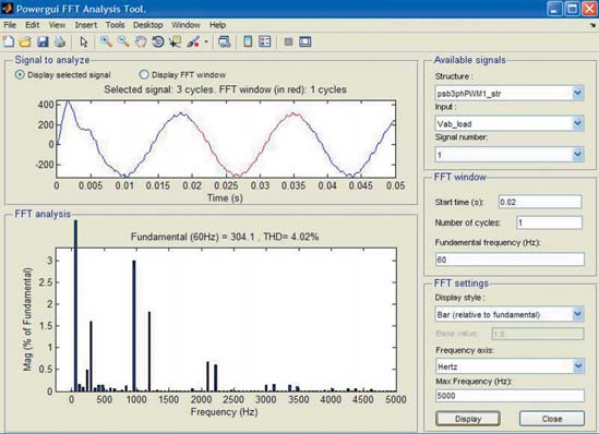 Окно спектрального анализа для напряжения нагрузки преобразователя постоянного напряжения с одним мостом