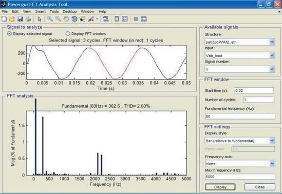 Окно спектрального анализа для напряжения нагрузки преобразователя постоянного напряжения с двумя мостами