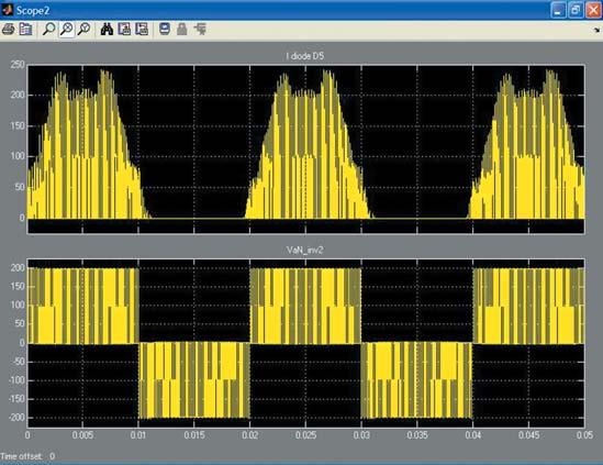 Осциллограммы виртуального осциллографа Scope1 диаграммы с рис. 19