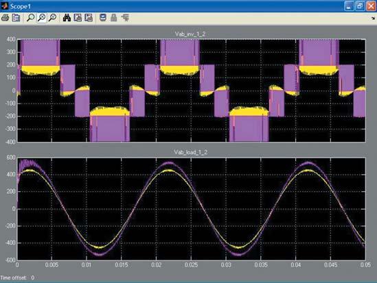 Осциллограммы виртуального осциллографа Scope2 диаграммы с рис. 19