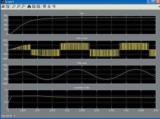 Осциллограммы виртуального осциллографа Scope диаграммы с рис. 22
