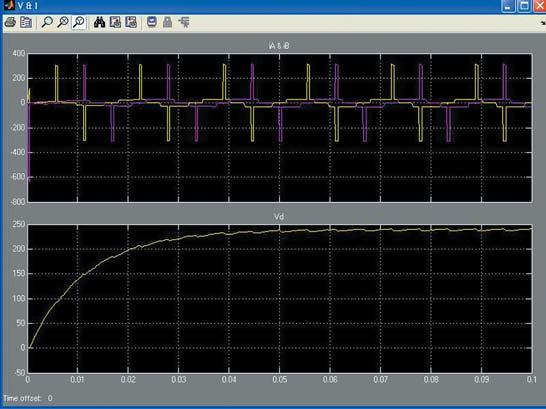 Осциллограммы работы управляемого трехфазного выпрямителя на MOSFET