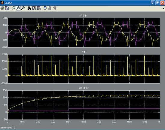 Осциллограммы виртуального осциллографа Scope диаграммы с рис. 26