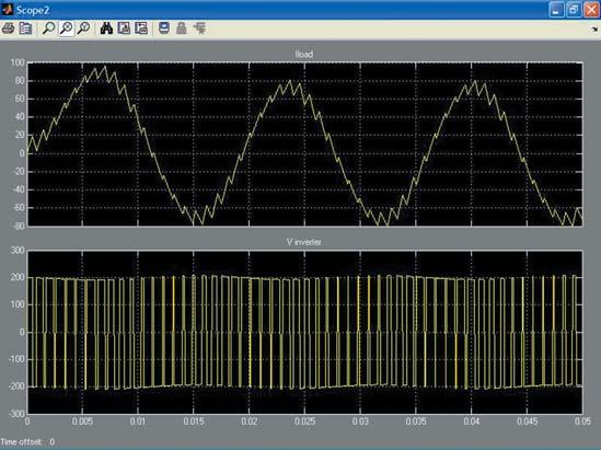 Осциллограммы работы конвертера DC/AC на основе полумоста