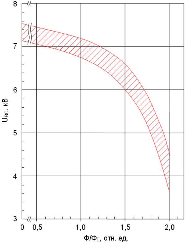 Зависимость напряжения переключения встроенного элемента защиты фототиристора от дозы протонного облучения