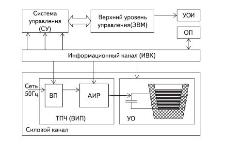 Обобщенная структурная схема ЭТУ с управляемым ВИП
