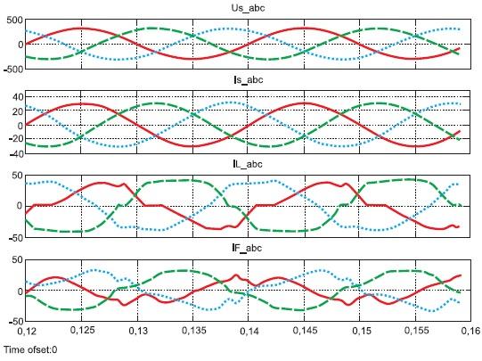 Электромагнитные процессы в трехфазной сети