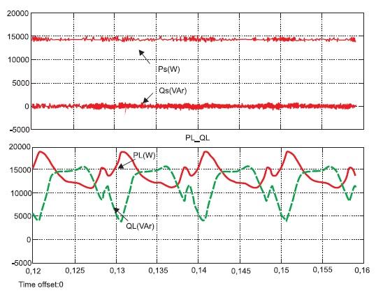 Энергетические процессы в трехфазной сети и в нелинейной нагрузке