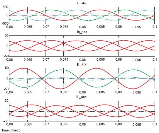 Электромагнитные процессы в трехфазной сети, несимметричной нагрузке и в активном фильтре