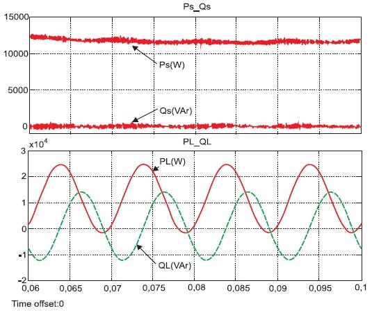 Энергетические процессы в трехфазной сети и в несимметричной нагрузке