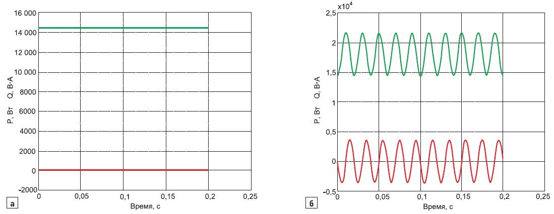 Энергетический процесс в трехфазной электрической цепи с активной нагрузкой