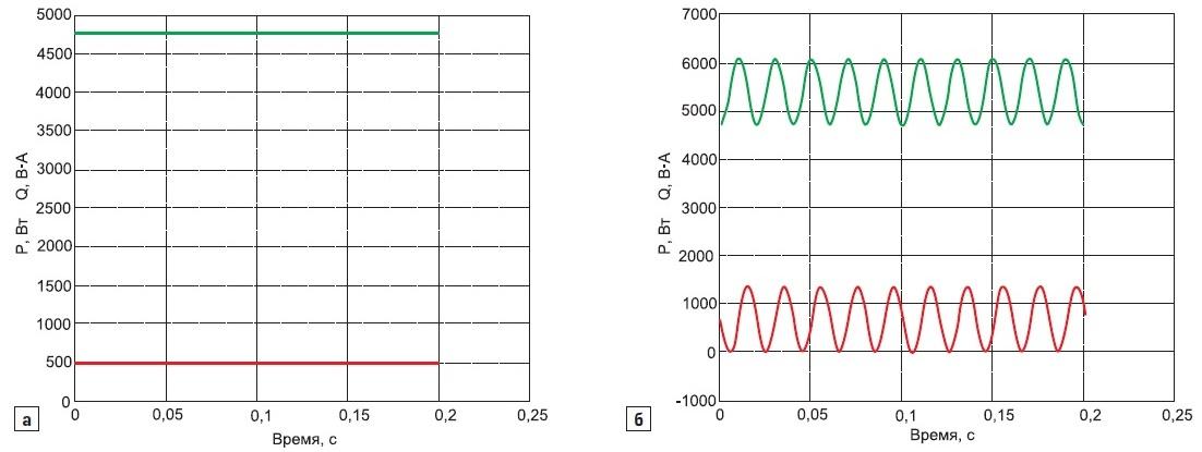 Энергетический процесс в трехфазной электрической цепи с активно-индуктивной нагрузкой