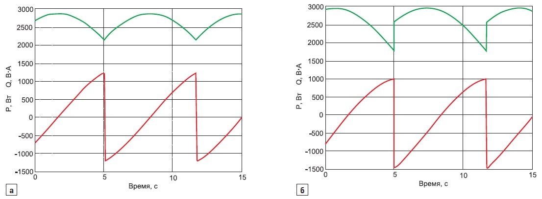 Энергетический процесс в нелинейной трехфазной электрической цепи