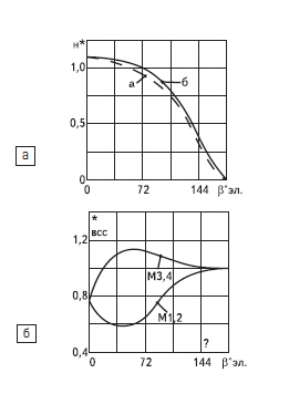 Зависимости U*Н= F (β) — а, t*ВСС= F(d) — б при d = 0,8 для АИР по рис. 2б