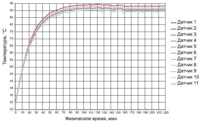 Графики сходимости температур